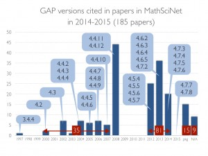 GAP_Citations_2014-15.001