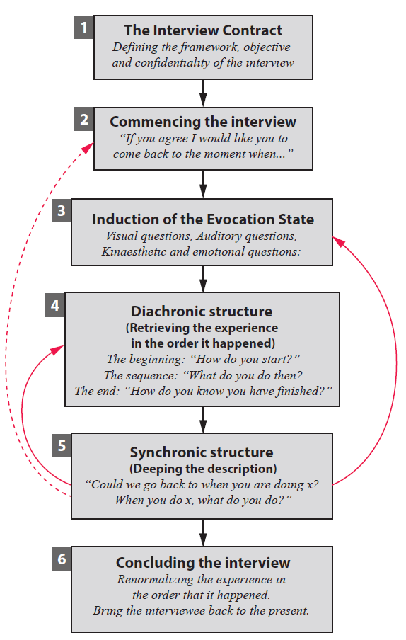 elicitationInterview